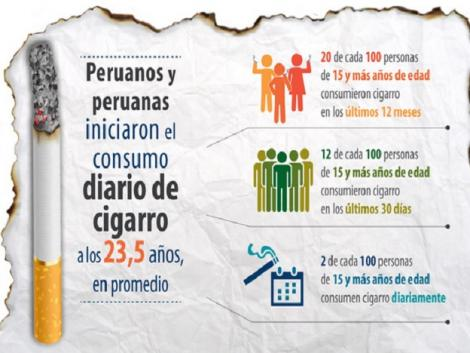 INEI: Peruvians start daily tobacco consumption at avg. age of 23.5